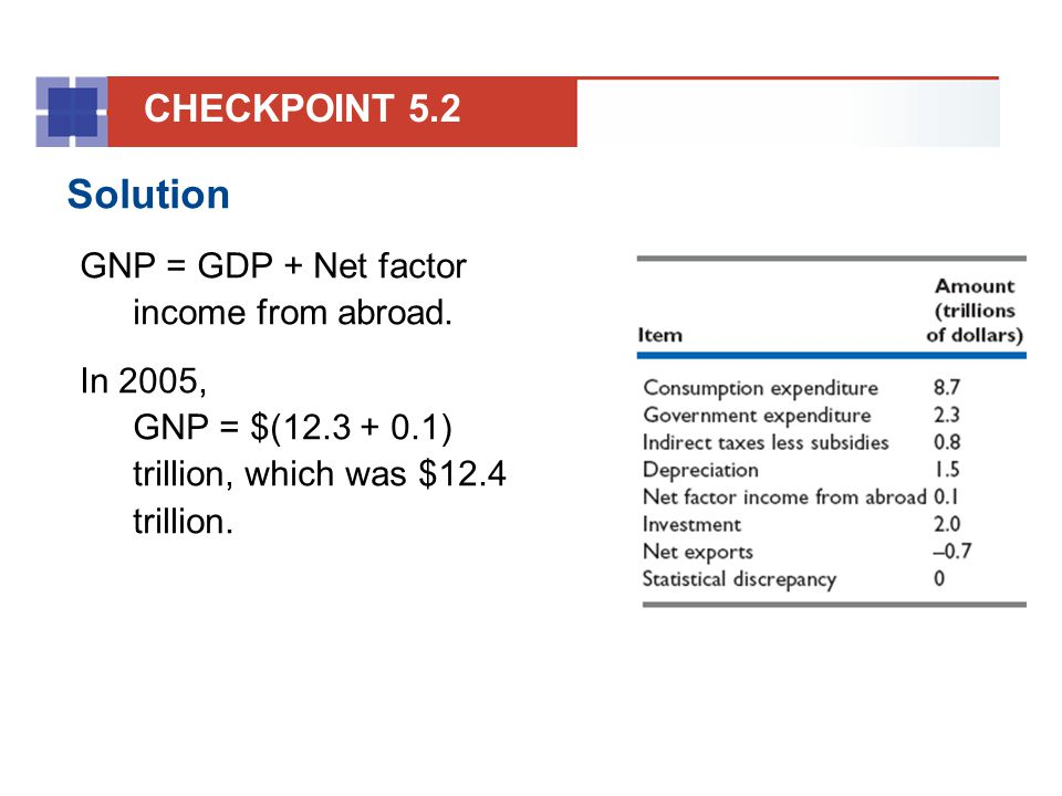 Solution CHECKPOINT 5.2 GNP = GDP + Net factor income from abroad.