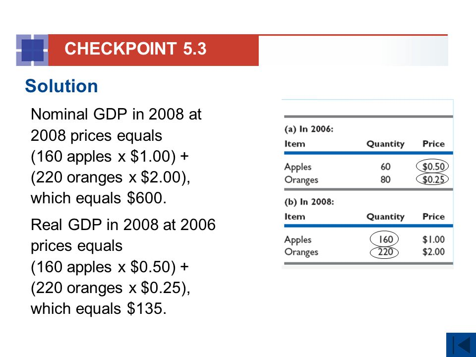 CHECKPOINT 5.3 Solution. Nominal GDP in 2008 at 2008 prices equals (160 apples x $1.00) + (220 oranges x $2.00), which equals $600.