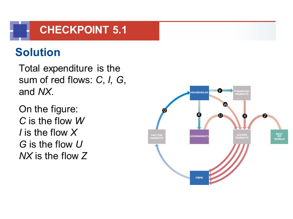 CHECKPOINT 5.1 Solution. Total expenditure is the sum of red flows: C, I, G, and NX.