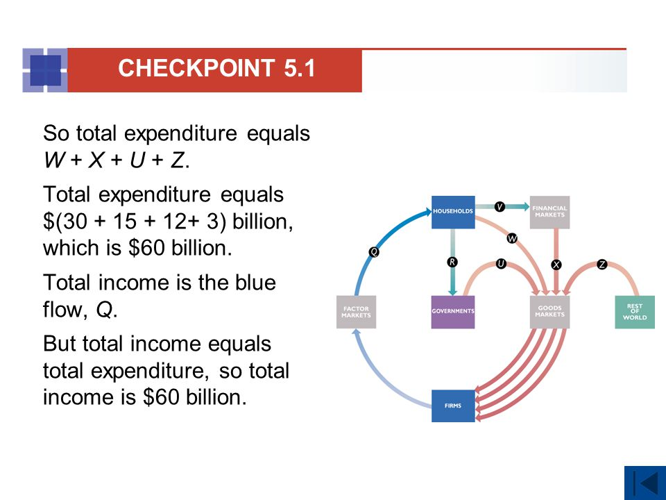 CHECKPOINT 5.1 So total expenditure equals W + X + U + Z.