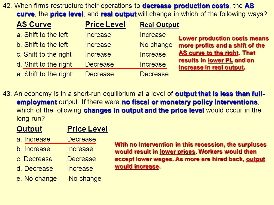 42. When firms restructure their operations to decrease production costs, the AS curve, the price level, and real output will change in which of the following ways AS Curve Price Level Real Output a. Shift to the left Increase Increase b. Shift to the left Increase No change c. Shift to the right Increase Increase d. Shift to the right Decrease Increase e. Shift to the right Decrease Decrease 43. An economy is in a short-run equilibrium at a level of output that is less than full-employment output. If there were no fiscal or monetary policy interventions, which of the following changes in output and the price level would occur in the long run Output Price Level a. Increase Decrease b. Increase Increase c. Decrease Decrease d. Decrease Increase e. No change No change