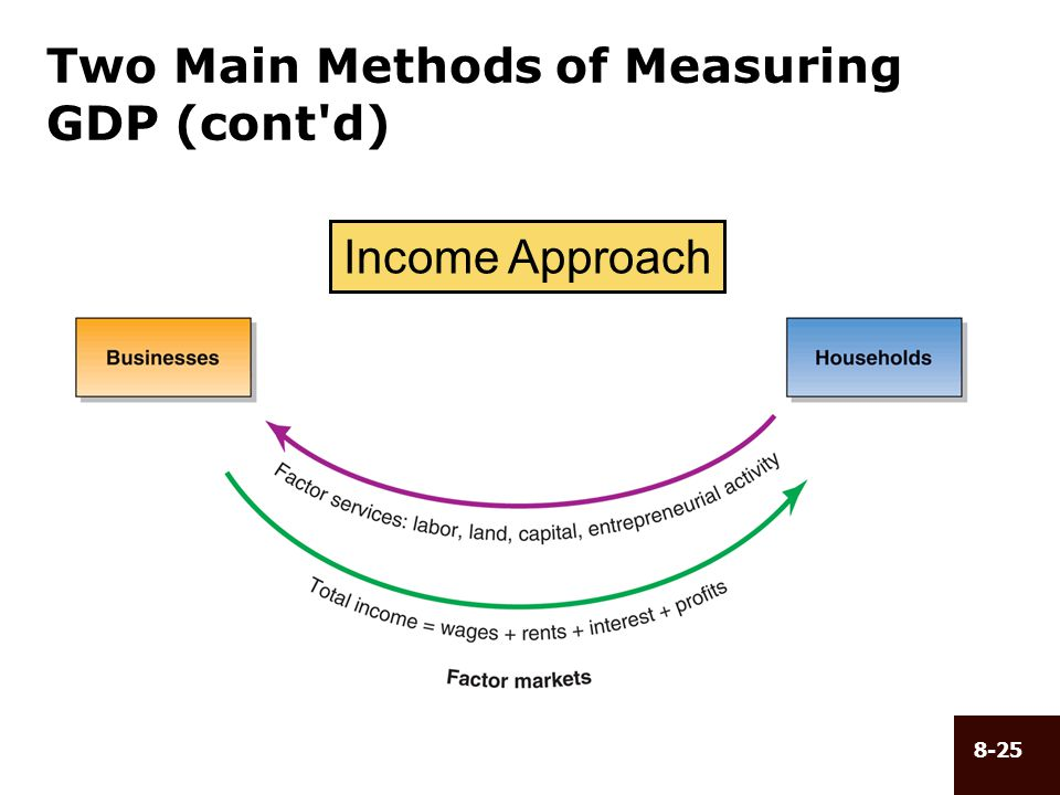 Two Main Methods of Measuring GDP (cont d)