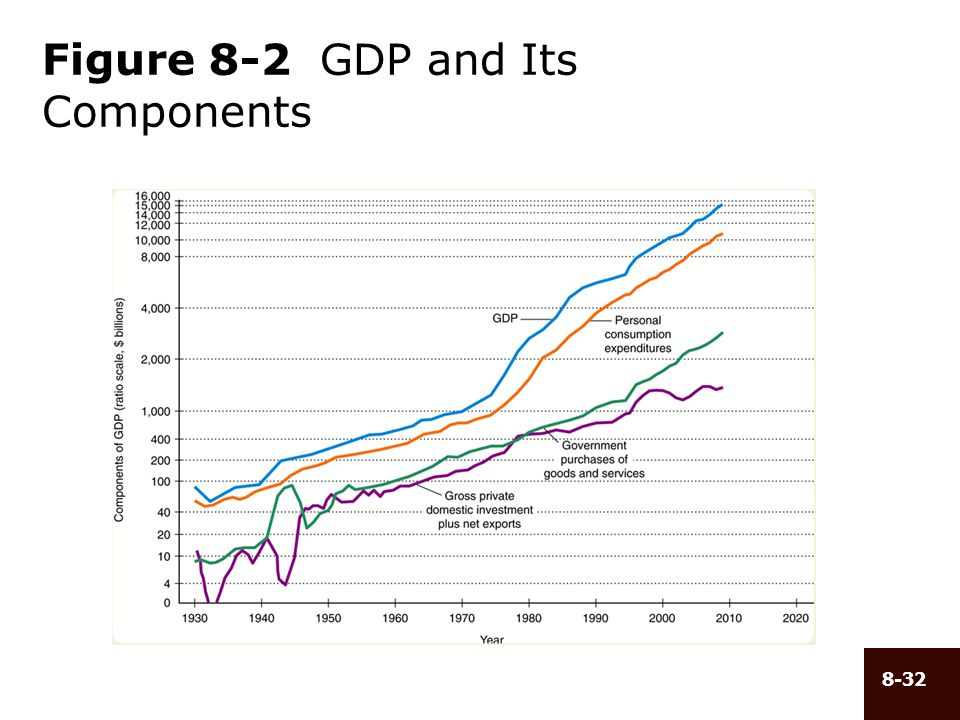 Figure 8-2 GDP and Its Components