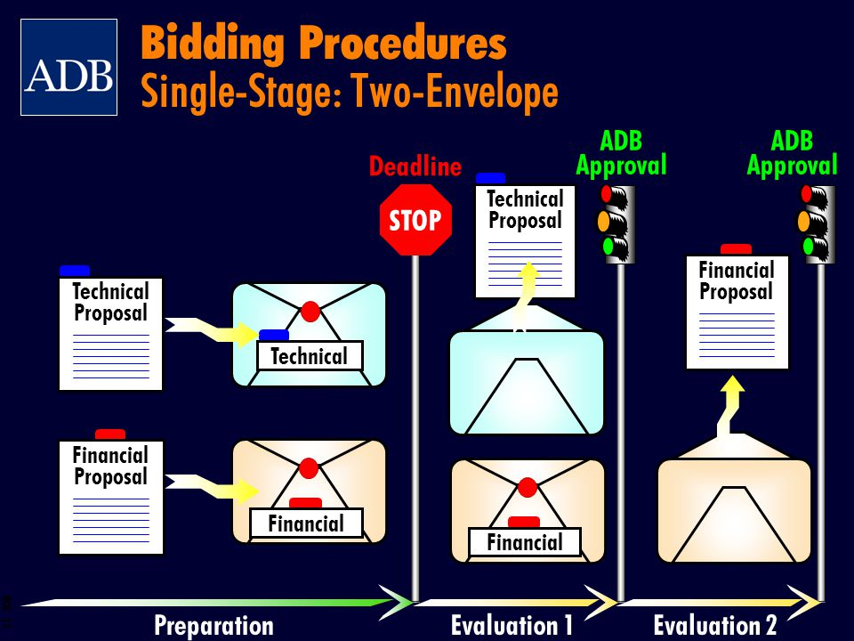 Bidding Procedures Single-Stage: Two-Envelope