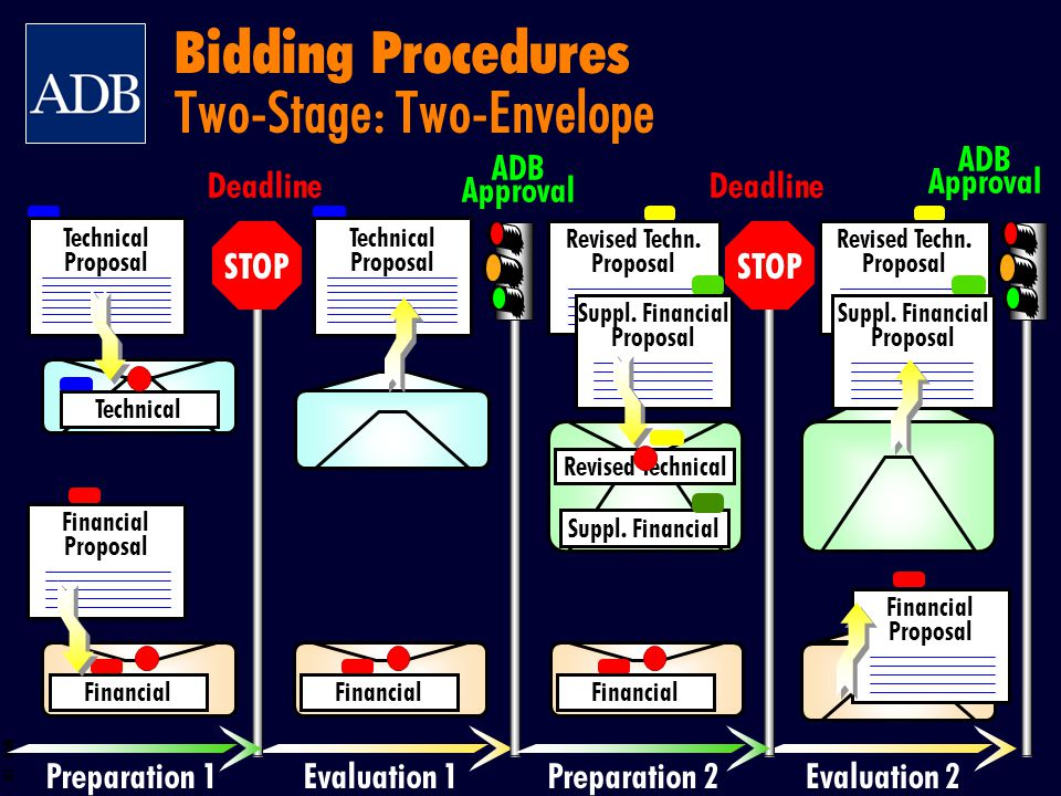Bidding Procedures Two-Stage: Two-Envelope