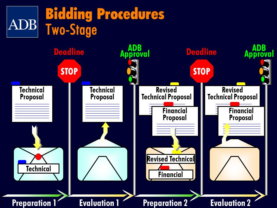 Bidding Procedures Two-Stage