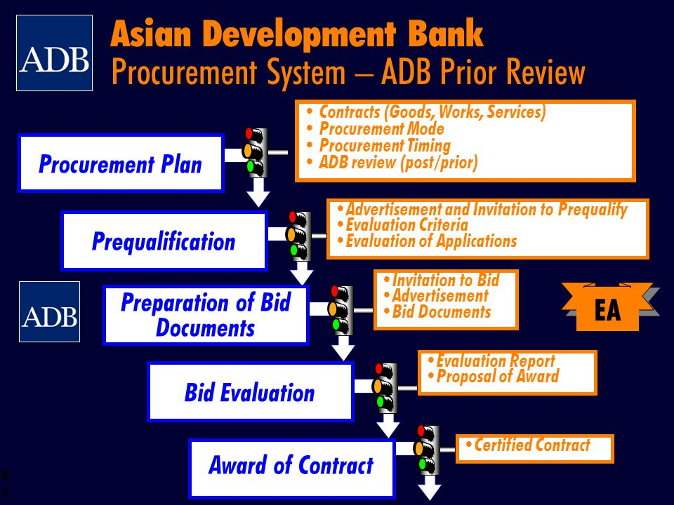 Asian Development Bank Procurement System – ADB Prior Review