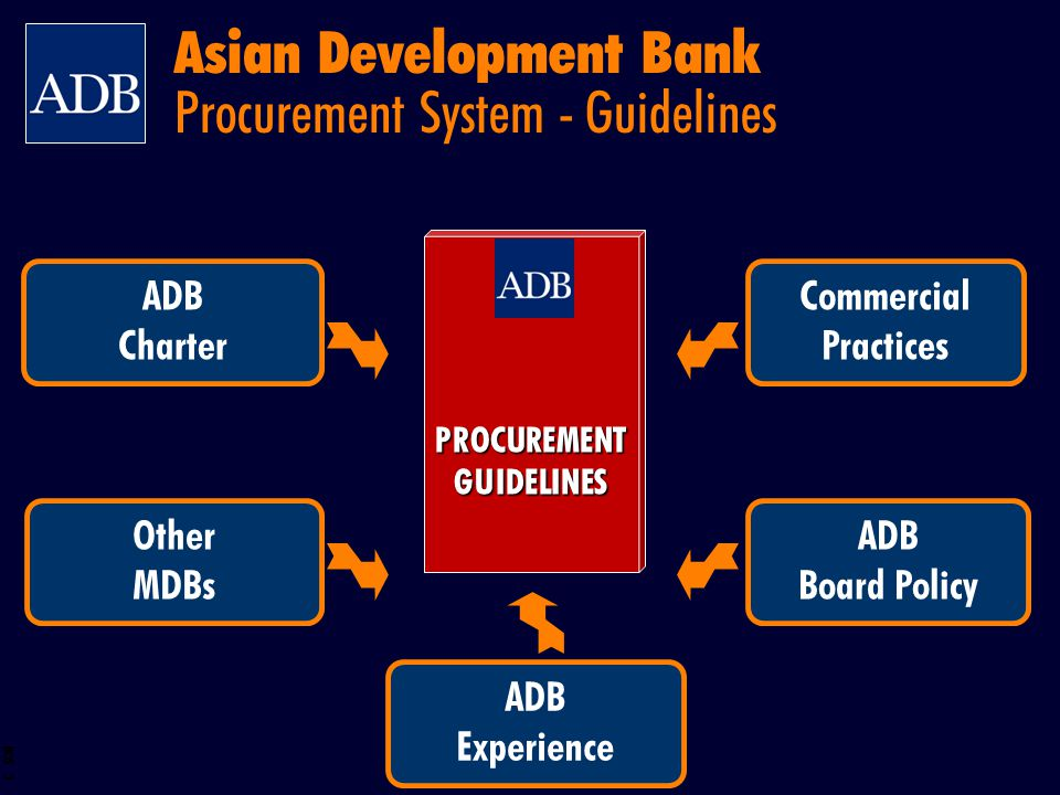 Asian Development Bank Procurement System - Guidelines