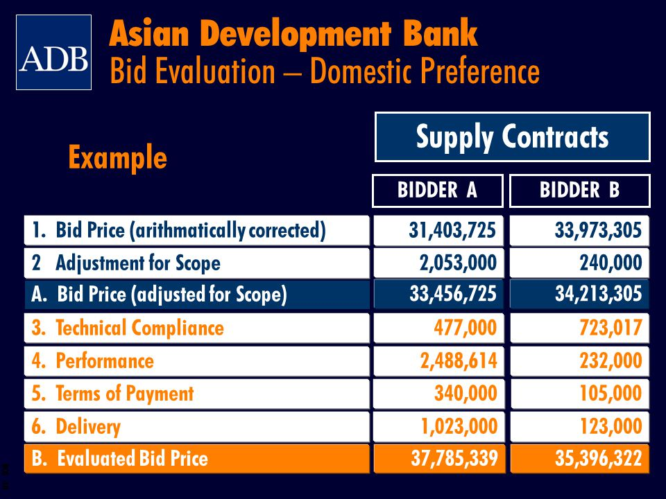 Asian Development Bank Bid Evaluation – Domestic Preference