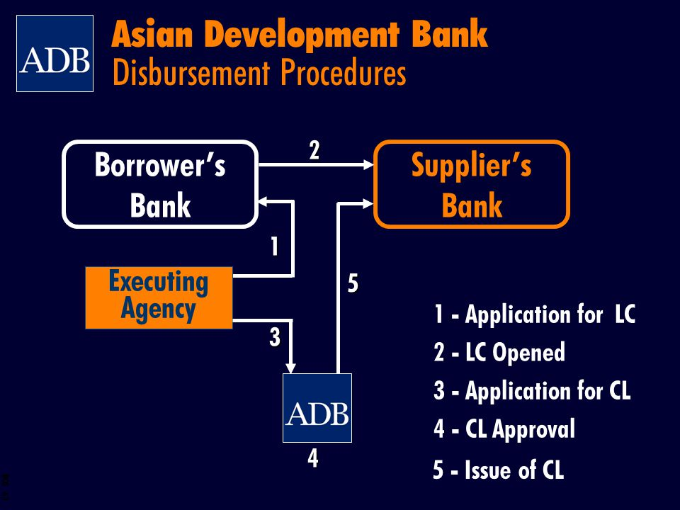 Asian Development Bank Disbursement Procedures