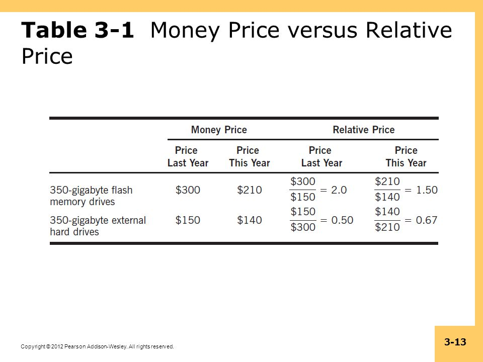 Table 3-1 Money Price versus Relative Price