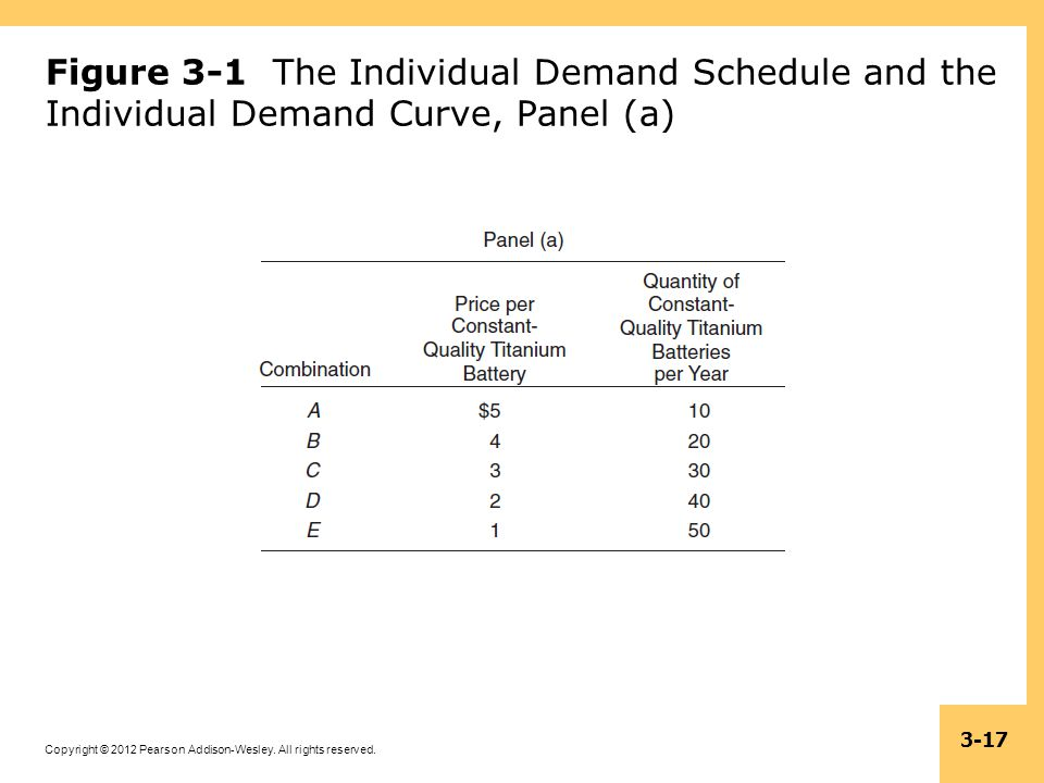 Figure 3-1 The Individual Demand Schedule and the Individual Demand Curve, Panel (a)