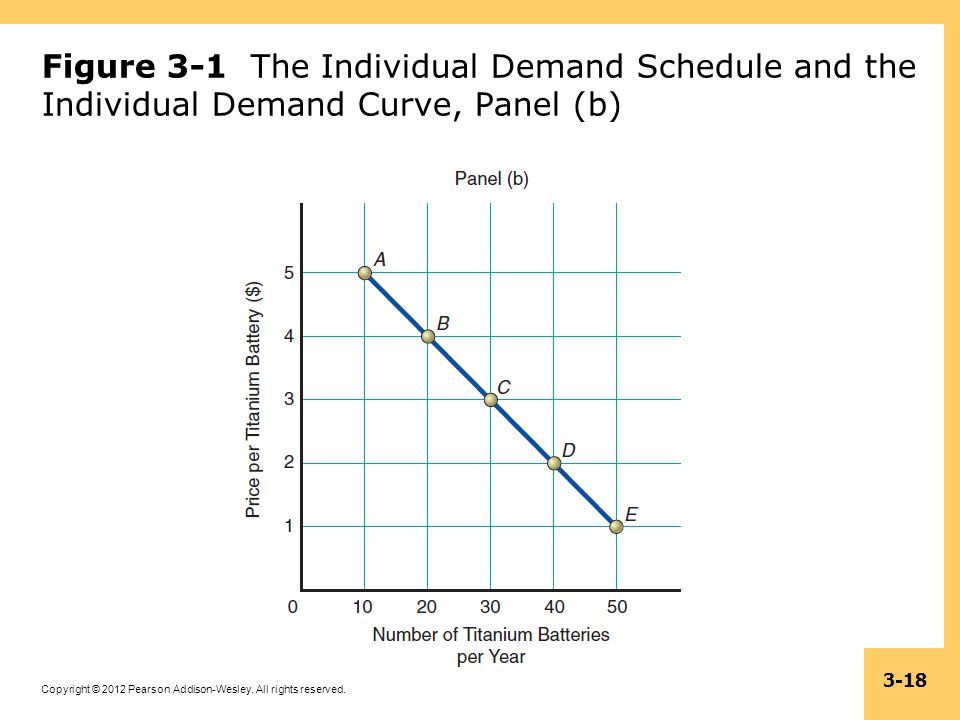 Figure 3-1 The Individual Demand Schedule and the Individual Demand Curve, Panel (b)