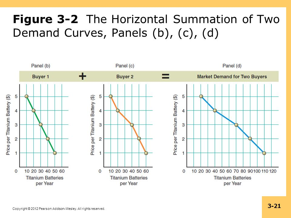 Figure 3-2 The Horizontal Summation of Two Demand Curves, Panels (b), (c), (d)