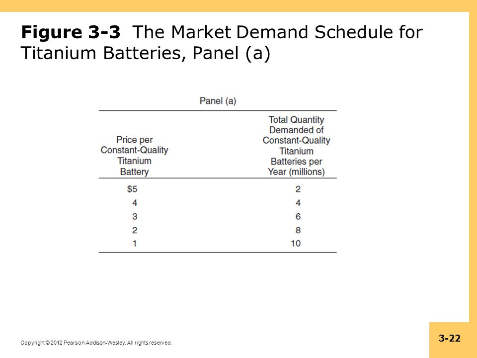 Figure 3-3 The Market Demand Schedule for Titanium Batteries, Panel (a)