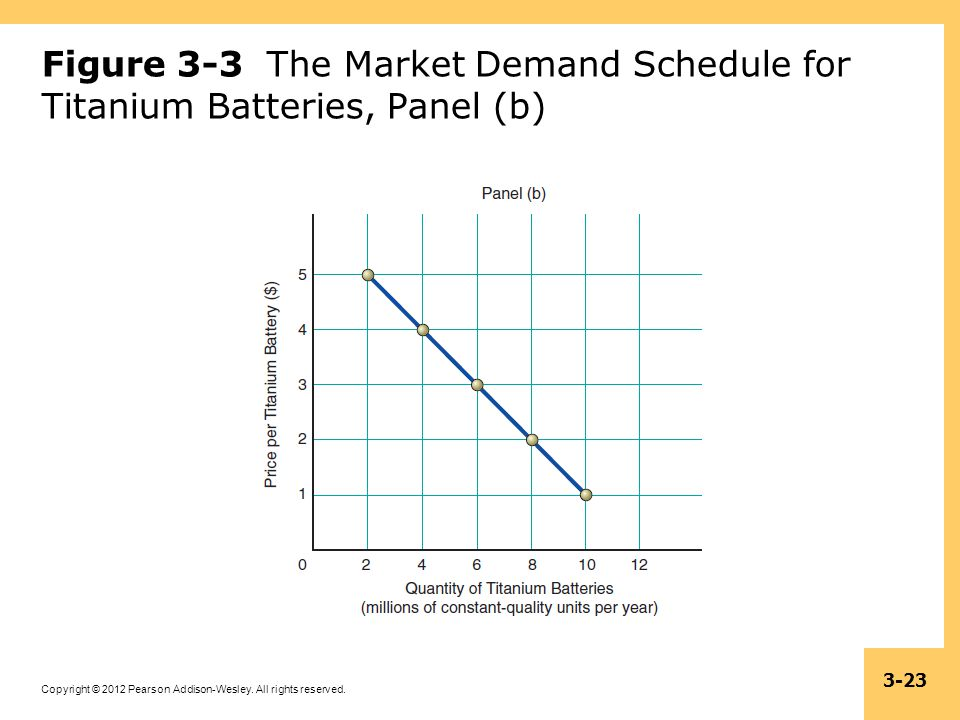 Figure 3-3 The Market Demand Schedule for Titanium Batteries, Panel (b)