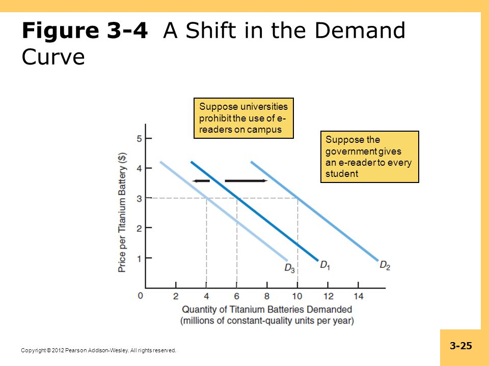Figure 3-4 A Shift in the Demand Curve
