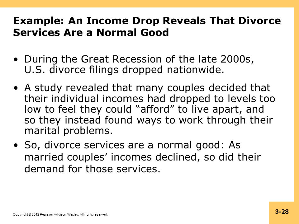 Example: An Income Drop Reveals That Divorce Services Are a Normal Good