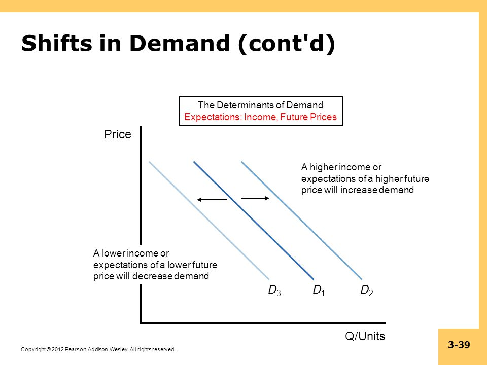 Shifts in Demand (cont d)