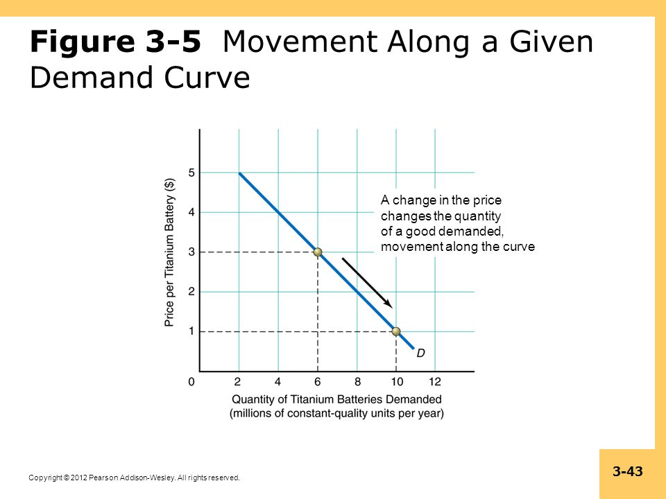Figure 3-5 Movement Along a Given Demand Curve