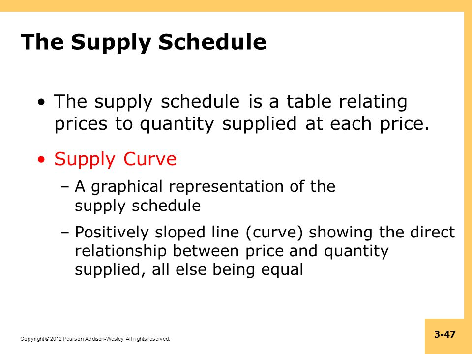 The Supply Schedule The supply schedule is a table relating prices to quantity supplied at each price.