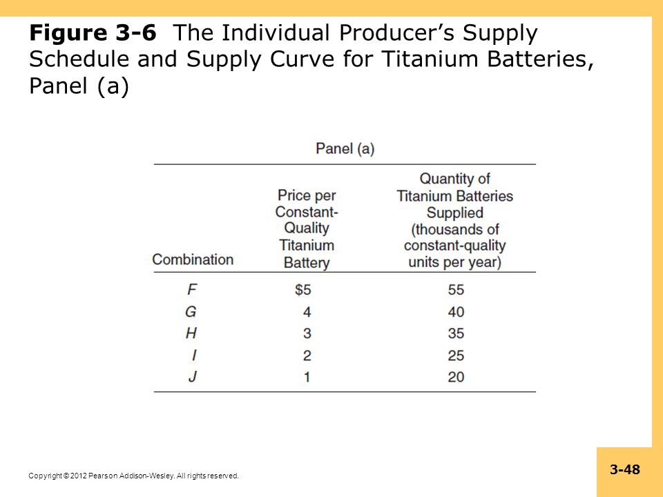 Figure 3-6 The Individual Producer's Supply Schedule and Supply Curve for Titanium Batteries, Panel (a)