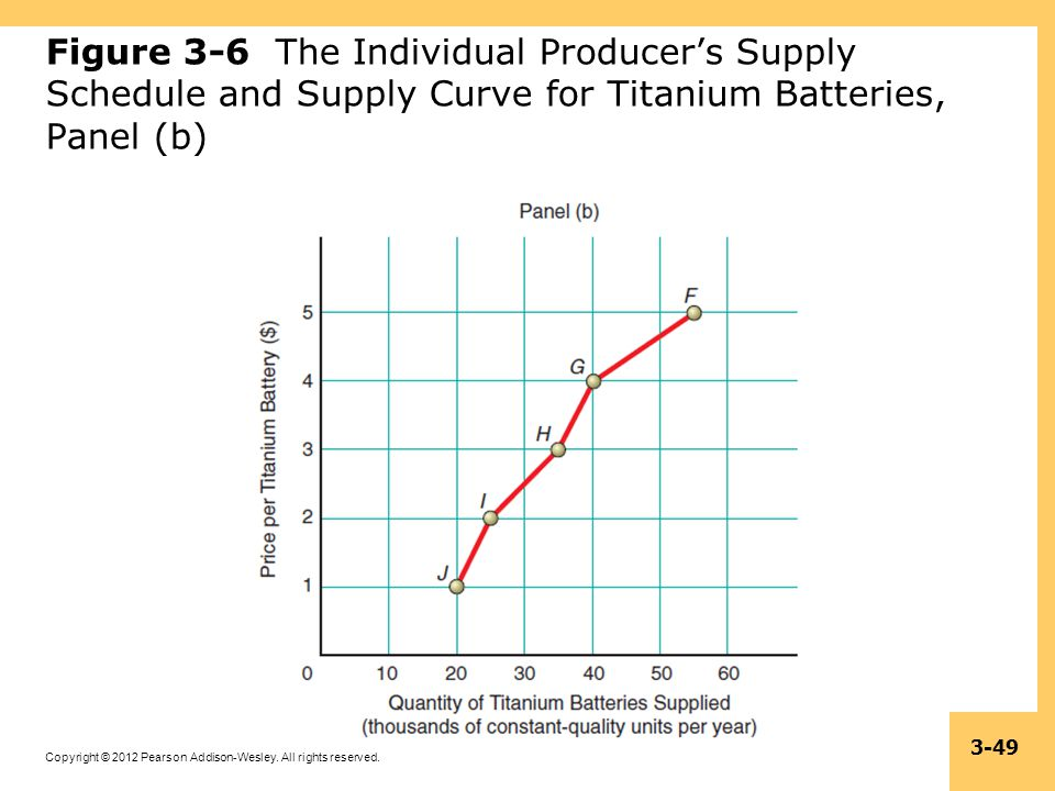 Figure 3-6 The Individual Producer's Supply Schedule and Supply Curve for Titanium Batteries, Panel (b)