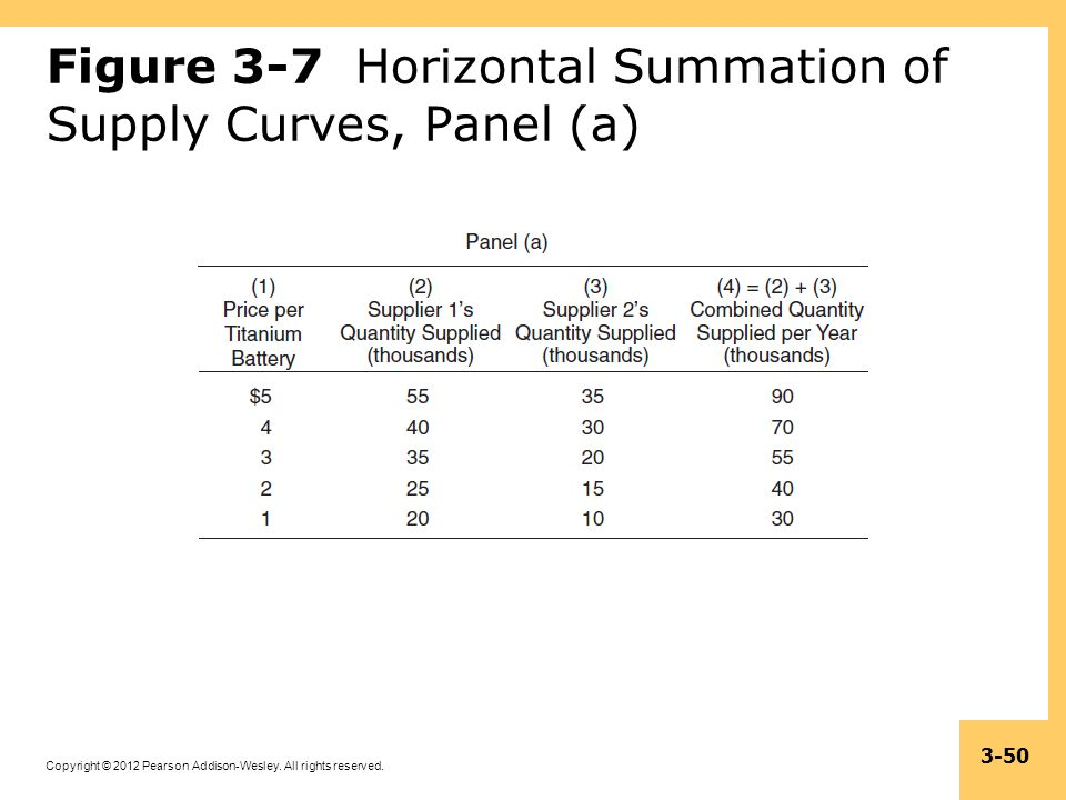 Figure 3-7 Horizontal Summation of Supply Curves, Panel (a)
