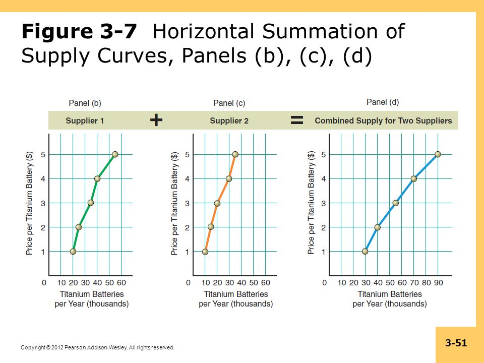 Figure 3-7 Horizontal Summation of Supply Curves, Panels (b), (c), (d)