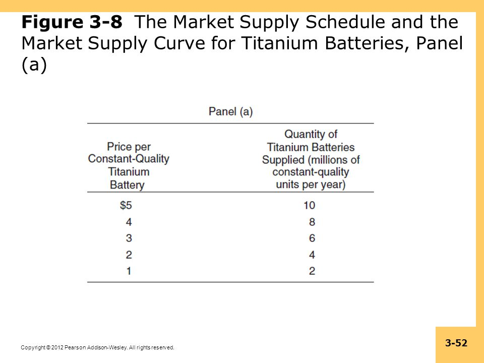 Figure 3-8 The Market Supply Schedule and the Market Supply Curve for Titanium Batteries, Panel (a)