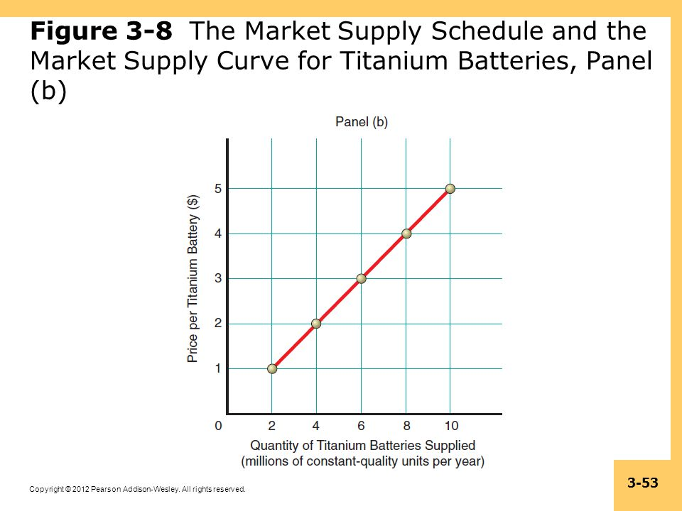 Figure 3-8 The Market Supply Schedule and the Market Supply Curve for Titanium Batteries, Panel (b)
