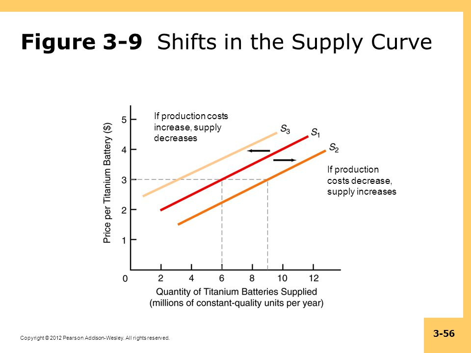 Figure 3-9 Shifts in the Supply Curve
