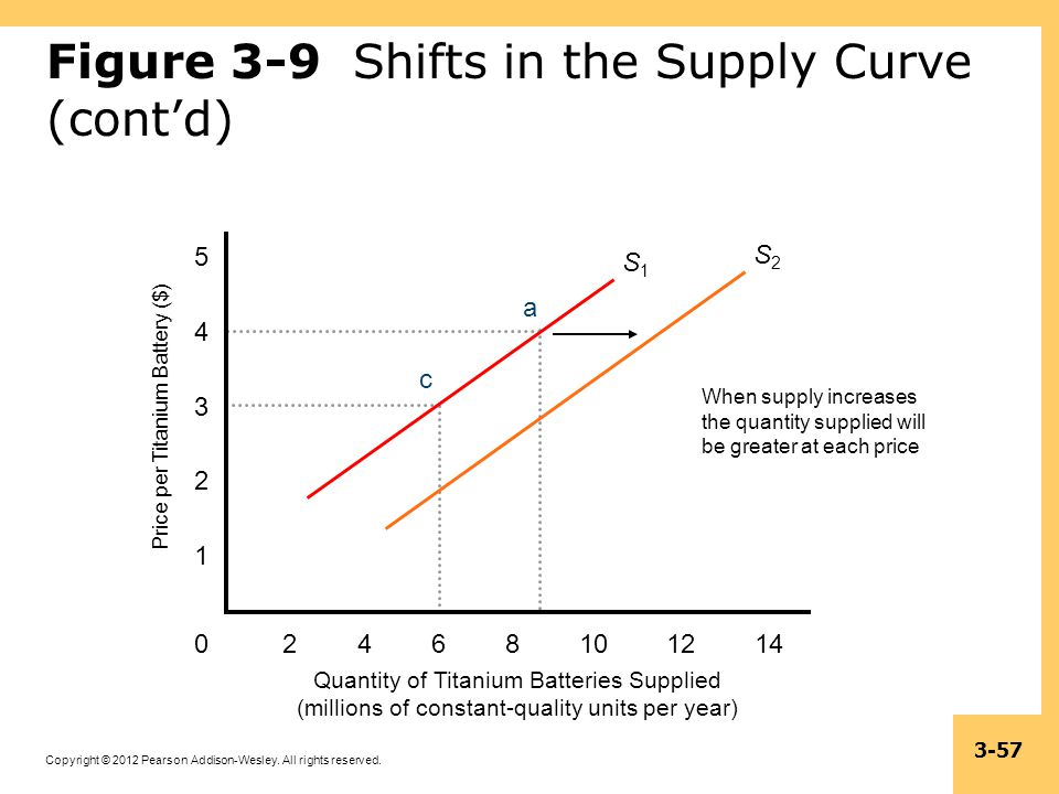 Figure 3-9 Shifts in the Supply Curve (cont'd)