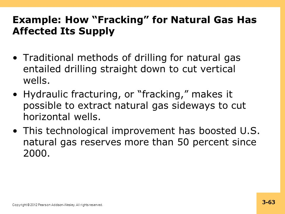 Example: How Fracking for Natural Gas Has Affected Its Supply