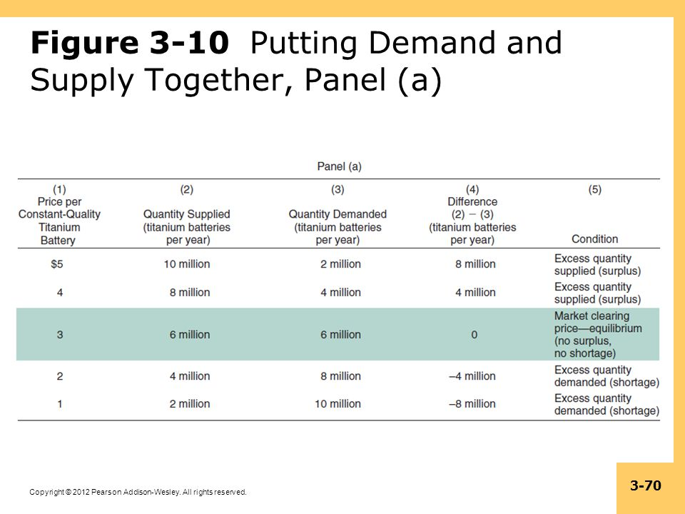 Figure 3-10 Putting Demand and Supply Together, Panel (a)