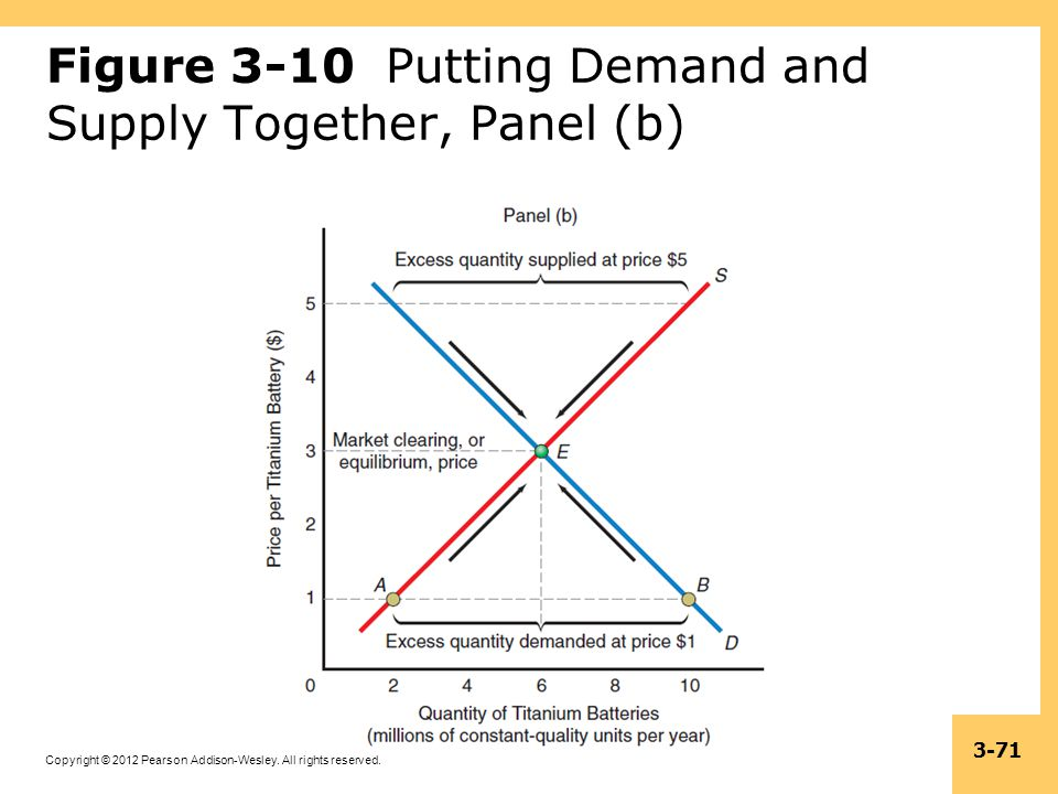 Figure 3-10 Putting Demand and Supply Together, Panel (b)