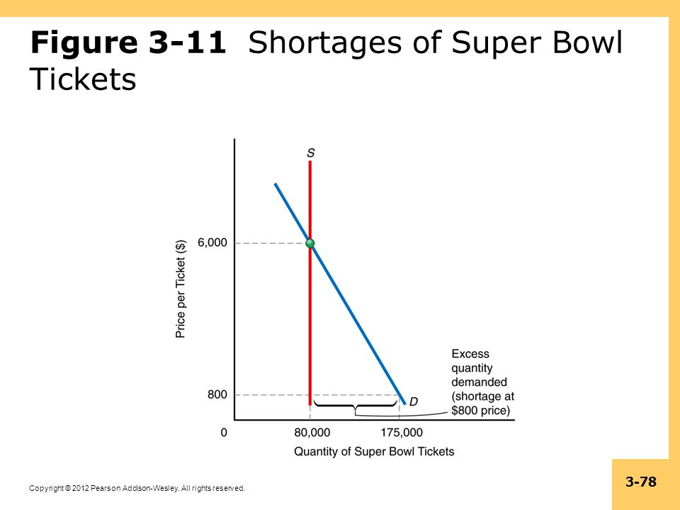 Figure 3-11 Shortages of Super Bowl Tickets