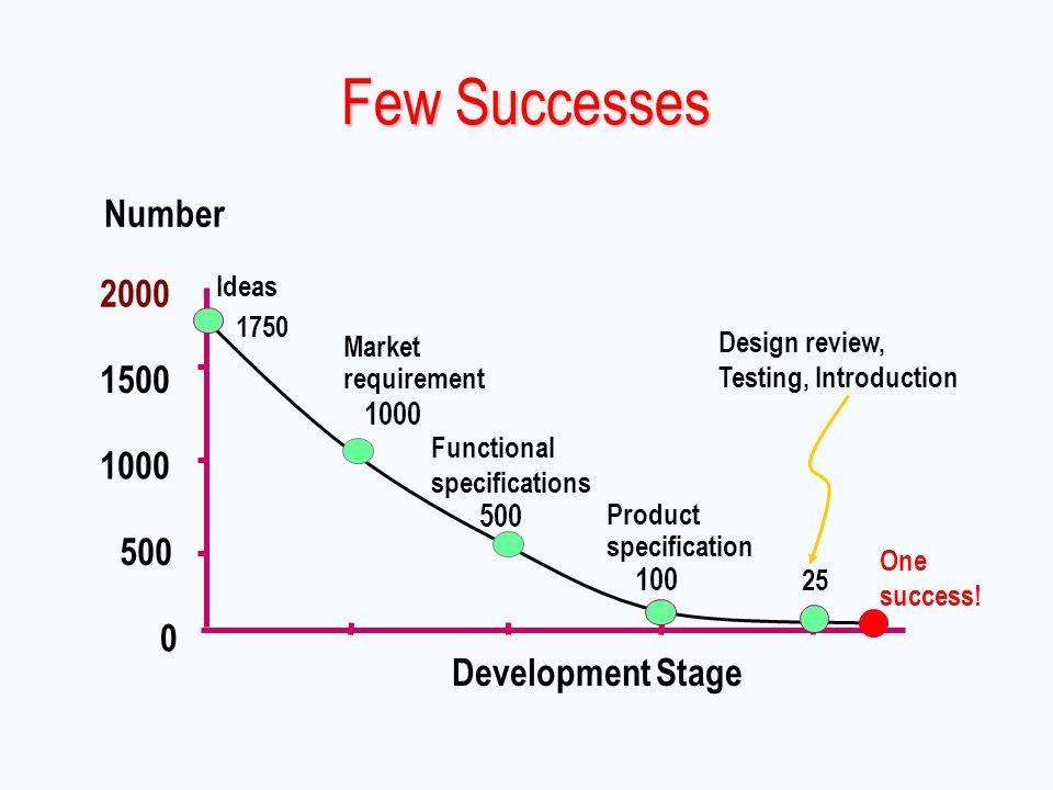 Few Successes Number 2000 1500 1000 500 Development Stage 100 Ideas