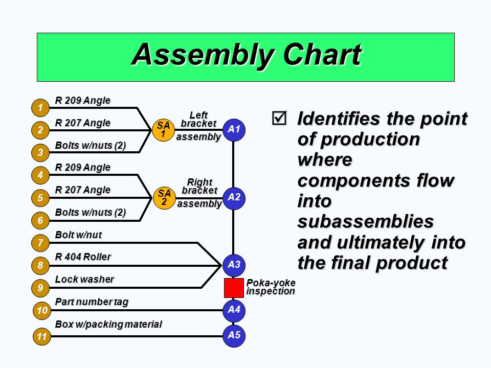 Assembly Chart 1. 2. 3. 4. 5. 6. 7. 8. 9. 10. 11. R 209 Angle. R 207 Angle. Bolts w/nuts (2)