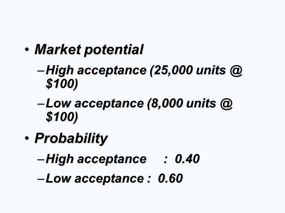 Market potential Probability High acceptance (25,000 units @ $100)