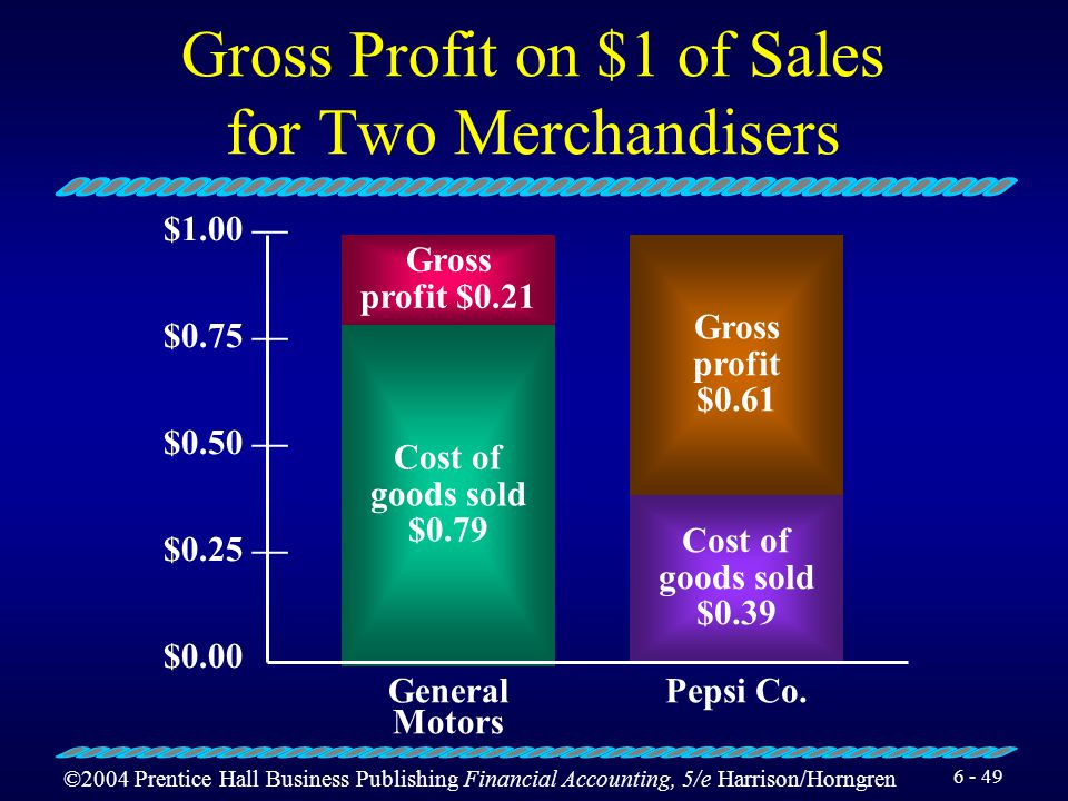 Gross Profit on $1 of Sales for Two Merchandisers