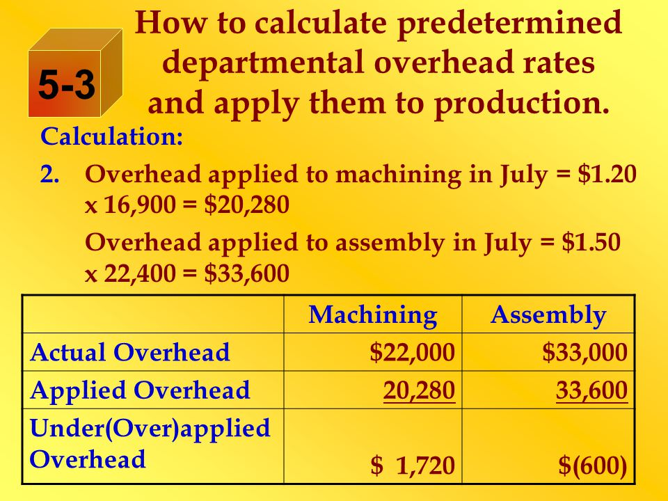 How to calculate predetermined departmental overhead rates and apply them to production.