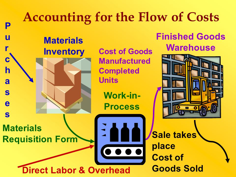 Accounting for the Flow of Costs