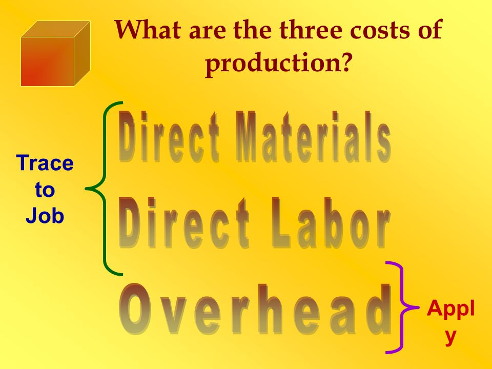 What are the three costs of production