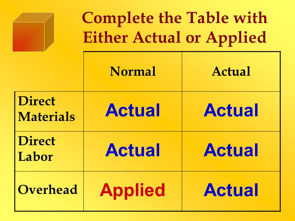 Complete the Table with Either Actual or Applied