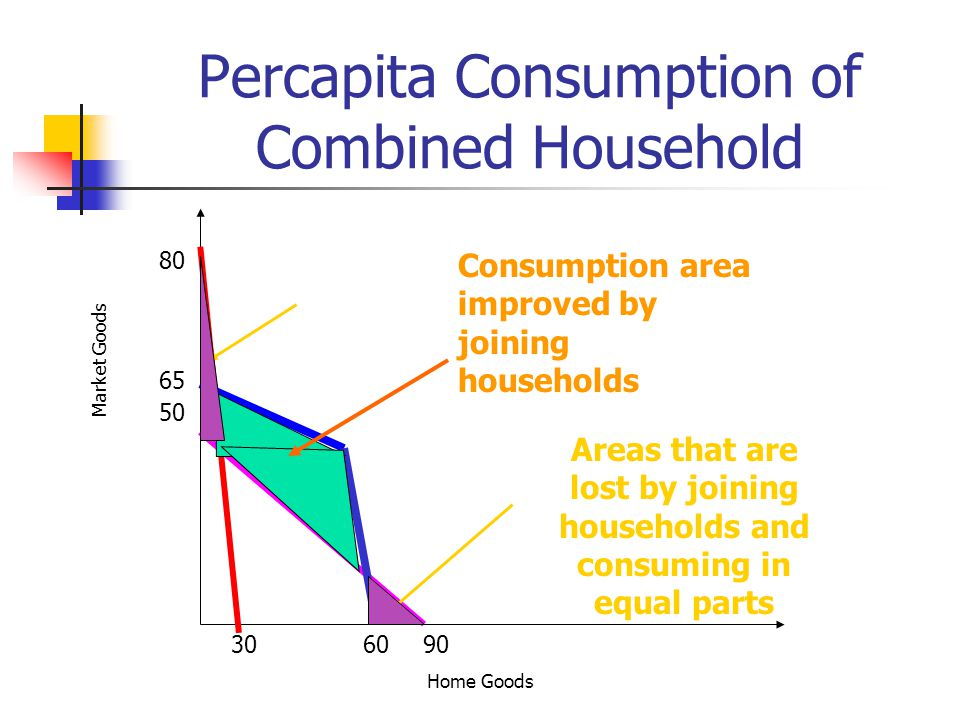 Percapita Consumption of Combined Household