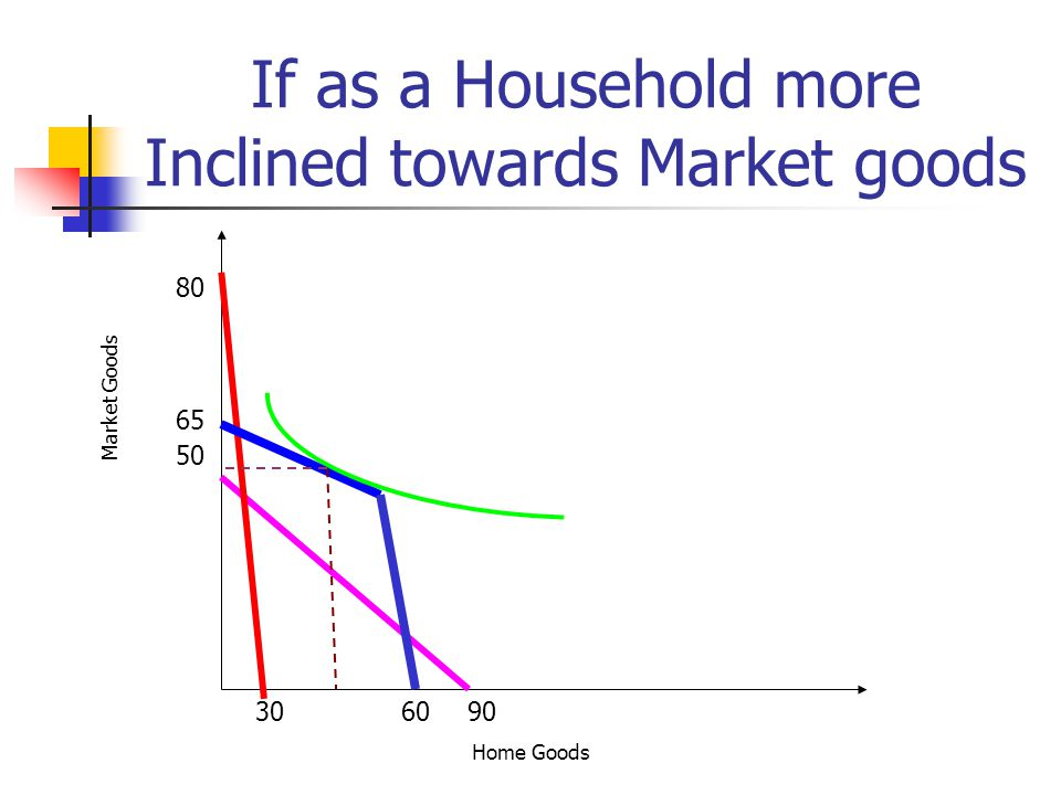 If as a Household more Inclined towards Market goods