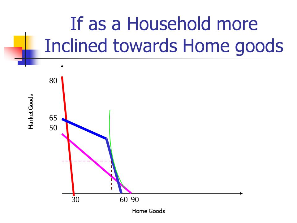 If as a Household more Inclined towards Home goods