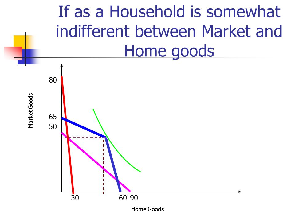 If as a Household is somewhat indifferent between Market and Home goods