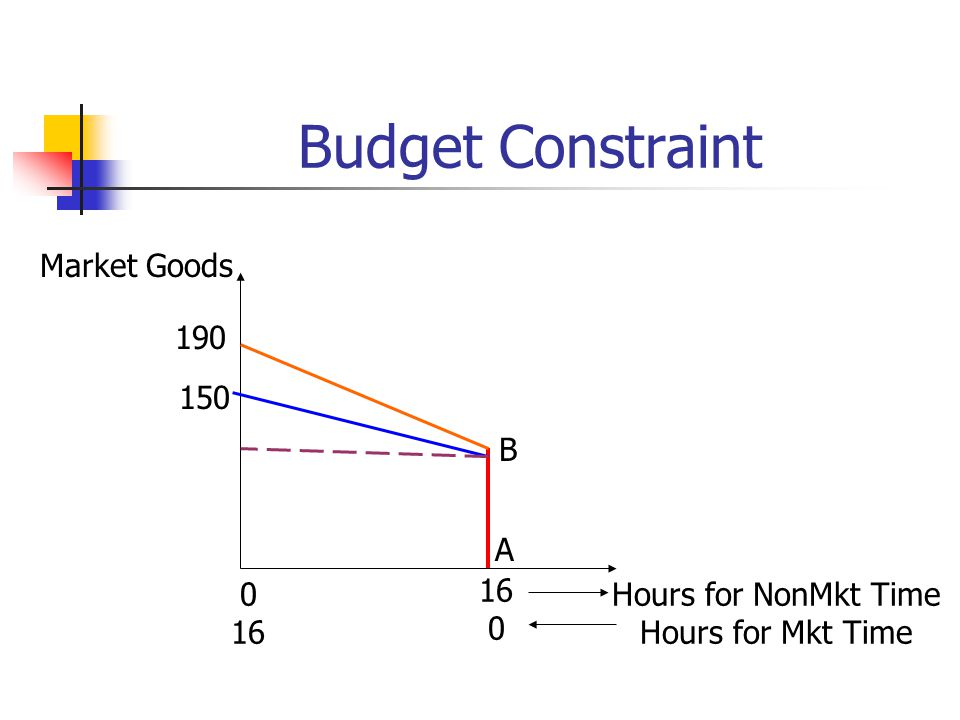 Budget Constraint Market Goods 190 150 B A 16 Hours for NonMkt Time